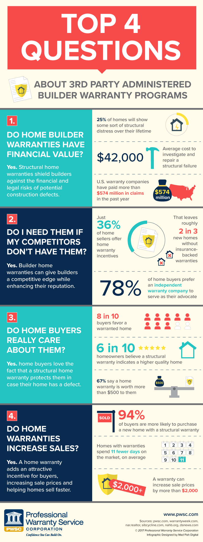 Home builder warranties build confidence drive sales for Questions for home builders
