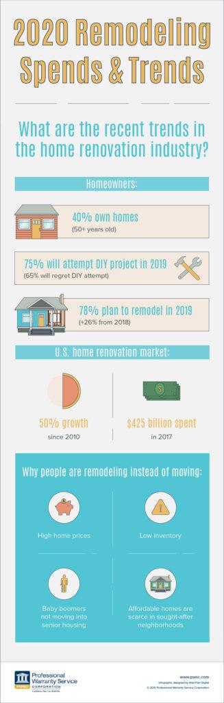Remodeling Trends 2019